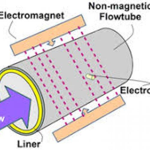 فروش انواع فلومتر مغناطیسی